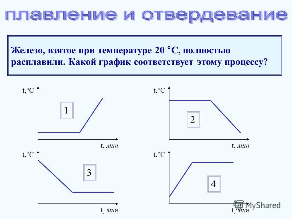 t,°C t, мин t,°C 1 t, мин 2 t,°C t, мин 3 t,°C t, мин 4 Железо, взятое при температуре 20 °С, полностью расплавили. Какой график соответствует этому процессу?