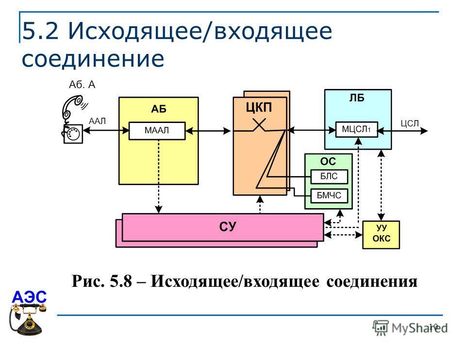 10 5.2 Исходящее/входящее соединение Рис. 5.8 – Исходящее/входящее соединения