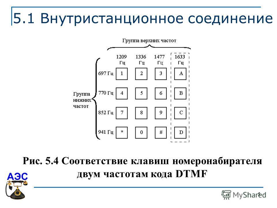 5 5.1 Внутристанционное соединение Рис. 5.4 Соответствие клавиш номеронабирателя двум частотам кода DTMF