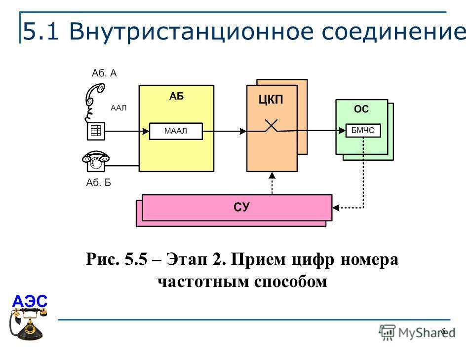 6 5.1 Внутристанционное соединение Рис. 5.5 – Этап 2. Прием цифр номера частотным способом
