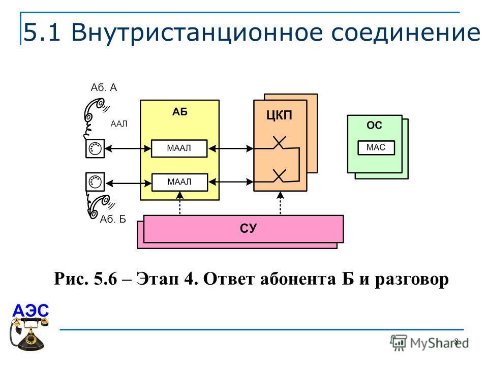 8 5.1 Внутристанционное соединение Рис. 5.6 – Этап 4. Ответ абонента Б и разговор