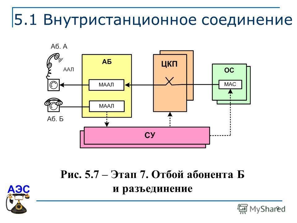 9 5.1 Внутристанционное соединение Рис. 5.7 – Этап 7. Отбой абонента Б и разъединение
