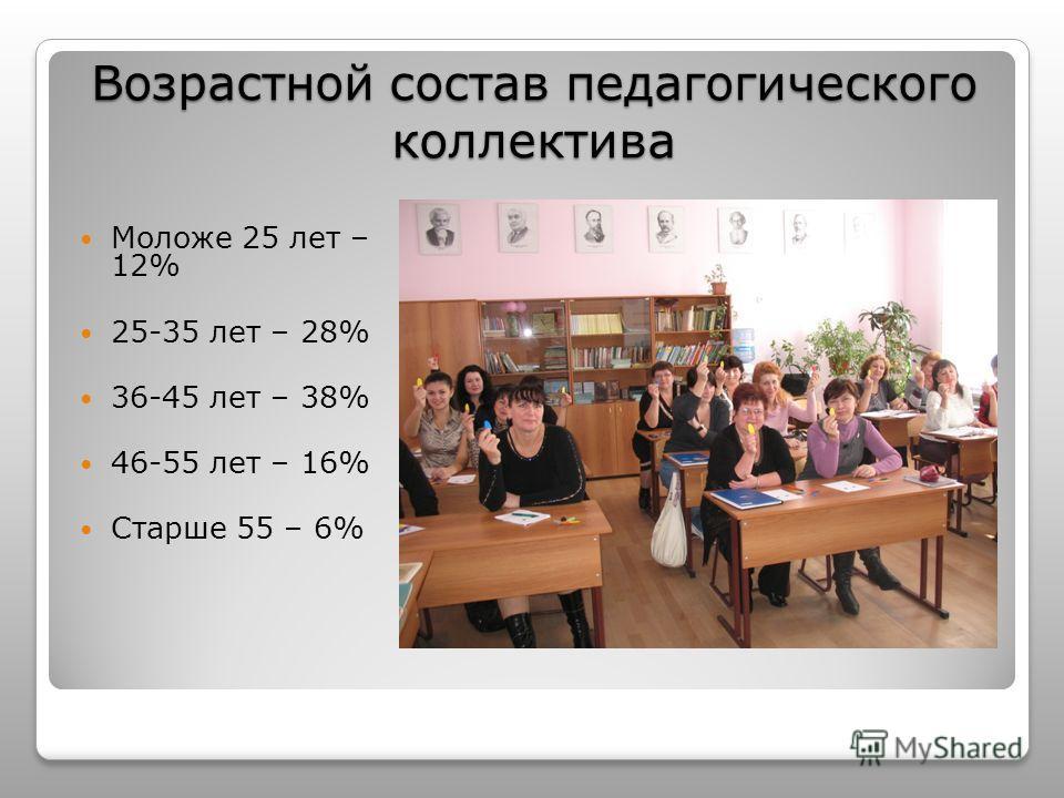 Возрастной состав педагогического коллектива Моложе 25 лет – 12% 25-35 лет – 28% 36-45 лет – 38% 46-55 лет – 16% Старше 55 – 6%
