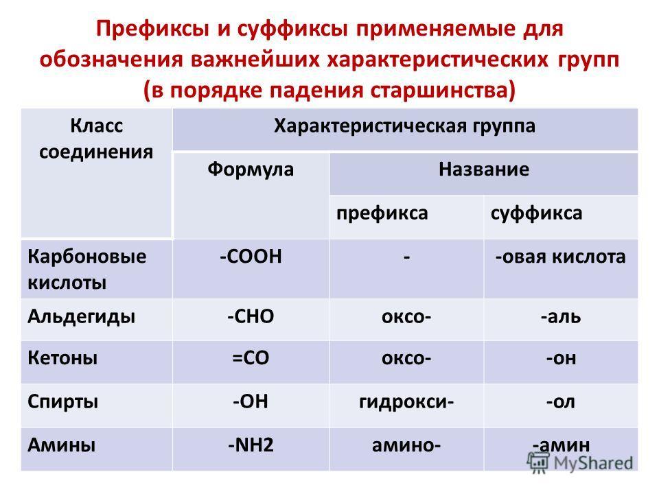 Класс соединения Характеристическая группа ФормулаНазвание префиксасуффикса Карбоновые кислоты -COOH--овая кислота Альдегиды-CHOоксо--аль Кетоны=COоксо--он Спирты-OHгидрокси--ол Амины-NH2амино--амин Префиксы и суффиксы применяемые для обозначения важ