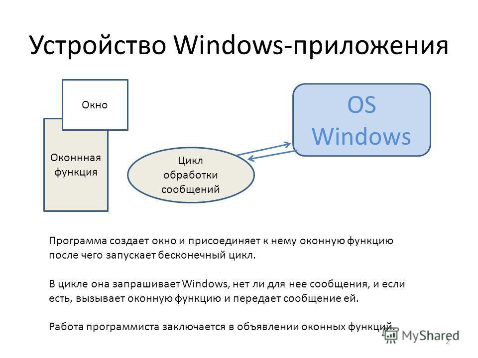 Устройство Windows-приложения Оконнная функция Окно Цикл обработки сообщений OS Windows Программа создает окно и присоединяет к нему оконную функцию после чего запускает бесконечный цикл. В цикле она запрашивает Windows, нет ли для нее сообщения, и е