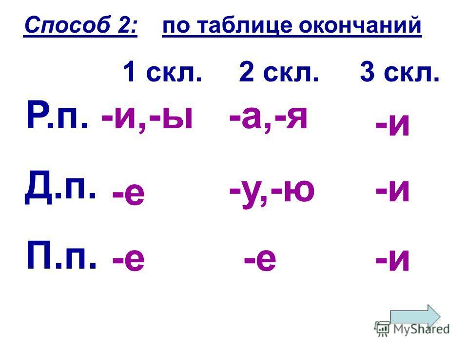 Р.п. Д.п. П.п. 1 скл.3 скл. -и,-ы -е 2 скл. -а,-я -у,-ю -е -и Способ 2:по таблице окончаний