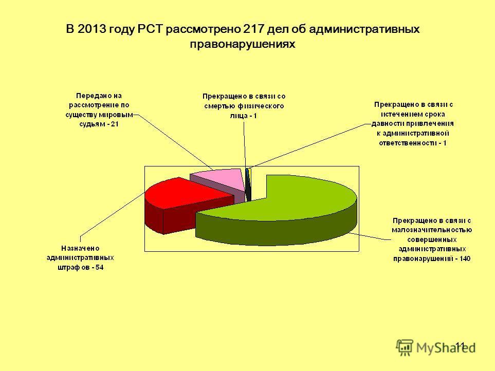 11 В 2013 году РСТ рассмотрено 217 дел об административных правонарушениях