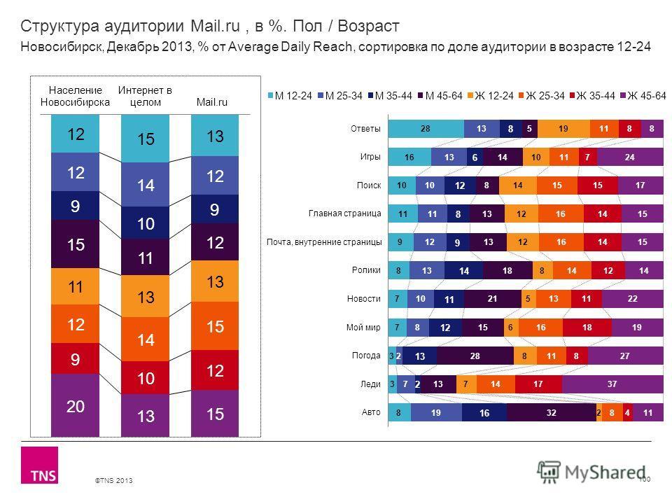 ©TNS 2013 X AXIS LOWER LIMIT UPPER LIMIT CHART TOP Y AXIS LIMIT Структура аудитории Mail.ru, в %. Пол / Возраст 100 Новосибирск, Декабрь 2013, % от Average Daily Reach, сортировка по доле аудитории в возрасте 12-24