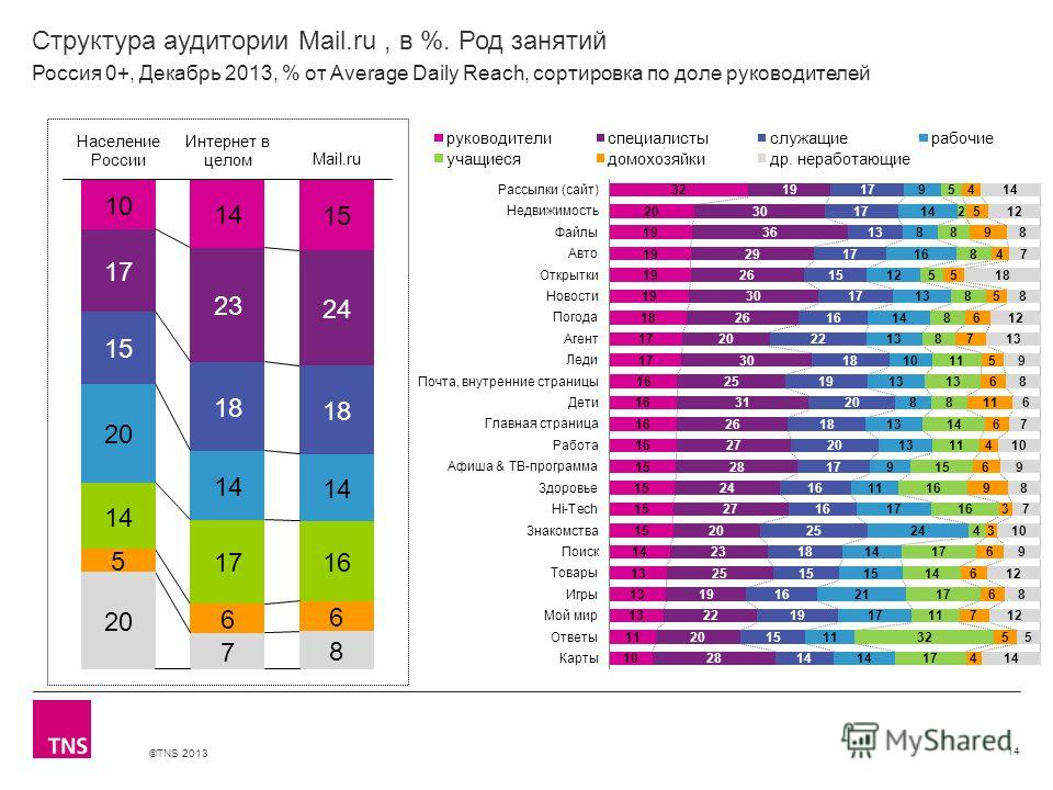 ©TNS 2013 X AXIS LOWER LIMIT UPPER LIMIT CHART TOP Y AXIS LIMIT Структура аудитории Mail.ru, в %. Род занятий 14 Россия 0+, Декабрь 2013, % от Average Daily Reach, сортировка по доле руководителей