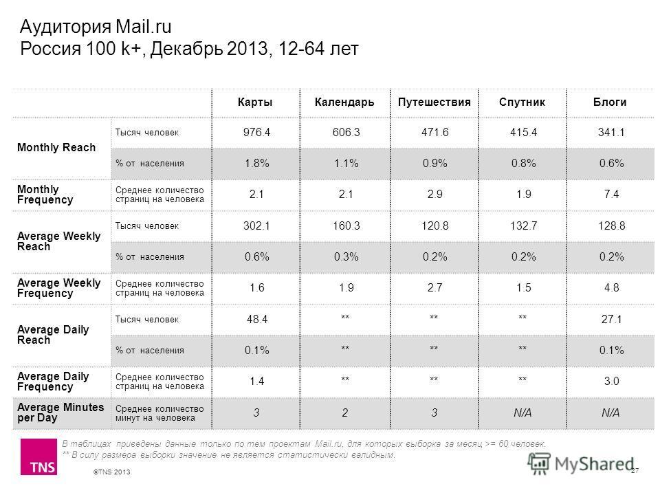 ©TNS 2013 X AXIS LOWER LIMIT UPPER LIMIT CHART TOP Y AXIS LIMIT Аудитория Mail.ru Россия 100 k+, Декабрь 2013, 12-64 лет 27 КартыКалендарьПутешествияСпутникБлоги Monthly Reach Тысяч человек 976.4 606.3 471.6 415.4 341.1 % от населения 1.8% 1.1% 0.9%