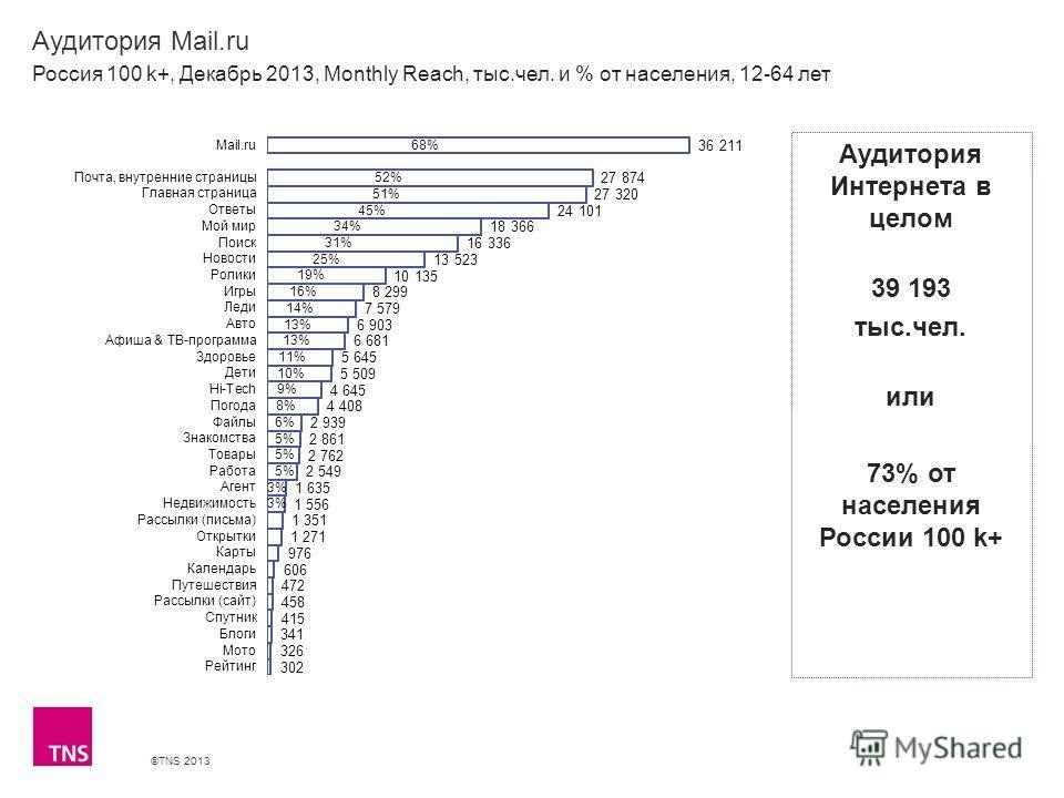 ©TNS 2013 X AXIS LOWER LIMIT UPPER LIMIT CHART TOP Y AXIS LIMIT Аудитория Mail.ru Россия 100 k+, Декабрь 2013, Monthly Reach, тыс.чел. и % от населения, 12-64 лет Аудитория Интернета в целом 39 193 тыс.чел. или 73% от населения России 100 k+