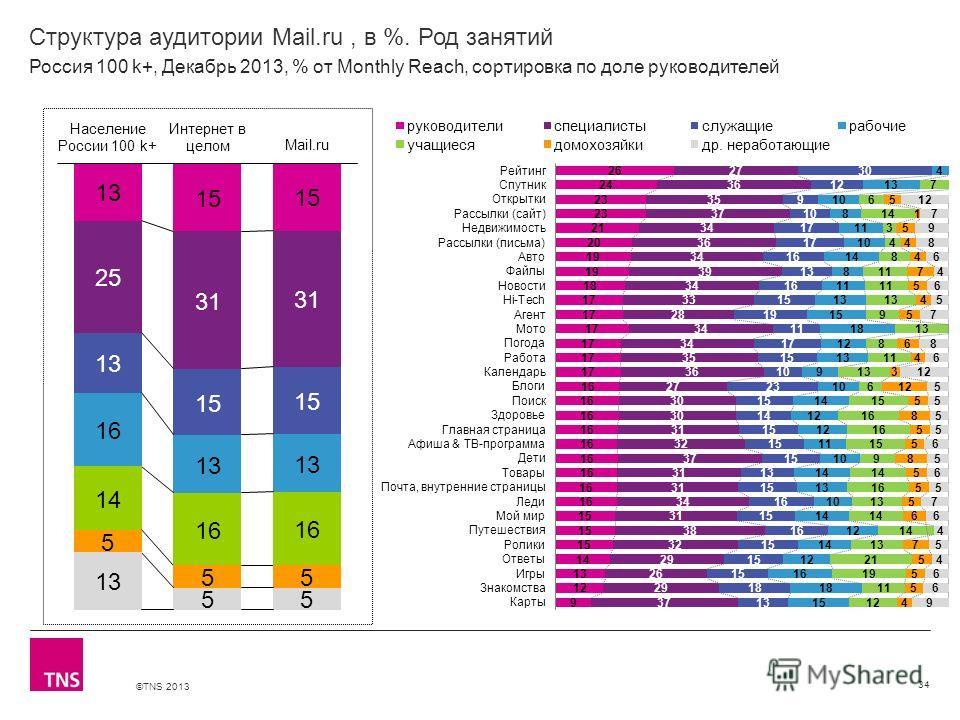 ©TNS 2013 X AXIS LOWER LIMIT UPPER LIMIT CHART TOP Y AXIS LIMIT Структура аудитории Mail.ru, в %. Род занятий 34 Россия 100 k+, Декабрь 2013, % от Monthly Reach, сортировка по доле руководителей