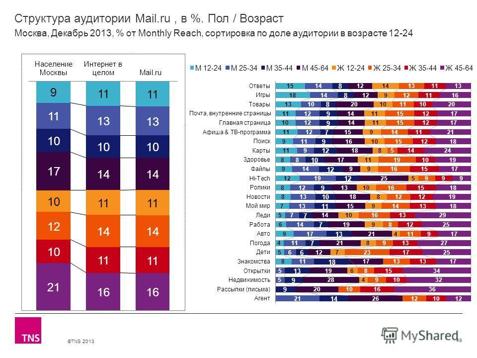 ©TNS 2013 X AXIS LOWER LIMIT UPPER LIMIT CHART TOP Y AXIS LIMIT Структура аудитории Mail.ru, в %. Пол / Возраст 49 Москва, Декабрь 2013, % от Monthly Reach, сортировка по доле аудитории в возрасте 12-24