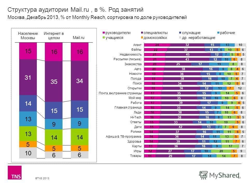 ©TNS 2013 X AXIS LOWER LIMIT UPPER LIMIT CHART TOP Y AXIS LIMIT Структура аудитории Mail.ru, в %. Род занятий 51 Москва, Декабрь 2013, % от Monthly Reach, сортировка по доле руководителей
