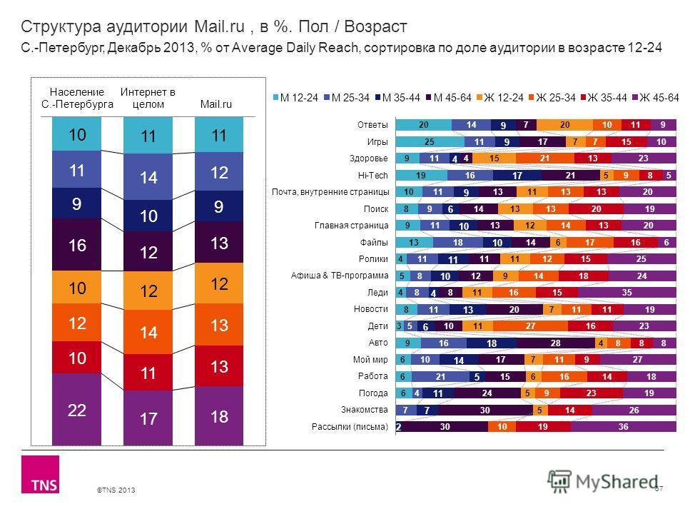 ©TNS 2013 X AXIS LOWER LIMIT UPPER LIMIT CHART TOP Y AXIS LIMIT Структура аудитории Mail.ru, в %. Пол / Возраст 67 С.-Петербург, Декабрь 2013, % от Average Daily Reach, сортировка по доле аудитории в возрасте 12-24