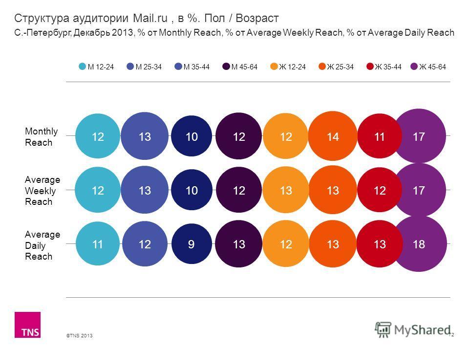 ©TNS 2013 X AXIS LOWER LIMIT UPPER LIMIT CHART TOP Y AXIS LIMIT Структура аудитории Mail.ru, в %. Пол / Возраст 72 М 12-24М 25-34М 35-44М 45-64Ж 12-24Ж 25-34Ж 35-44 С.-Петербург, Декабрь 2013, % от Monthly Reach, % от Average Weekly Reach, % от Avera