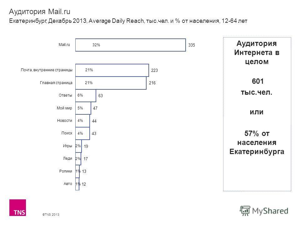 ©TNS 2013 X AXIS LOWER LIMIT UPPER LIMIT CHART TOP Y AXIS LIMIT Аудитория Mail.ru Екатеринбург, Декабрь 2013, Average Daily Reach, тыс.чел. и % от населения, 12-64 лет Аудитория Интернета в целом 601 тыс.чел. или 57% от населения Екатеринбурга