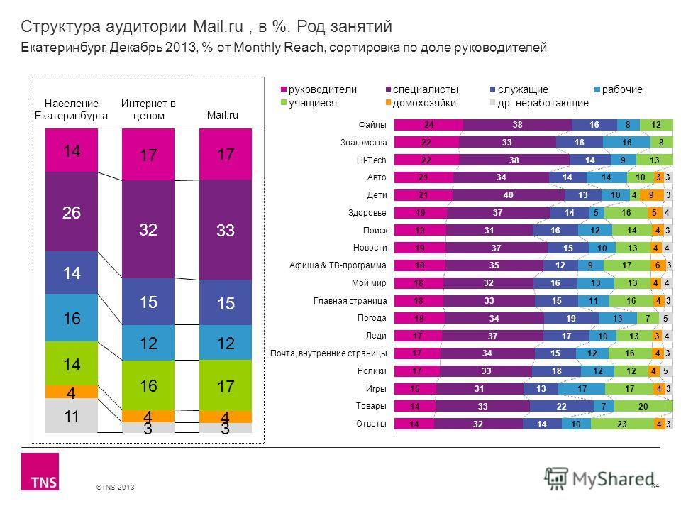 ©TNS 2013 X AXIS LOWER LIMIT UPPER LIMIT CHART TOP Y AXIS LIMIT Структура аудитории Mail.ru, в %. Род занятий 84 Екатеринбург, Декабрь 2013, % от Monthly Reach, сортировка по доле руководителей