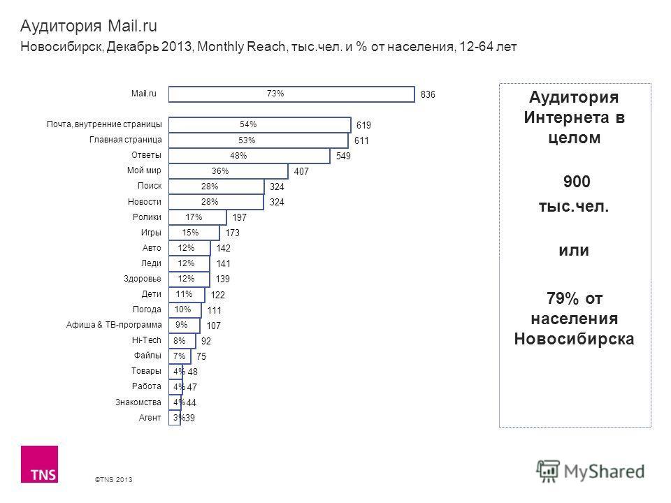 ©TNS 2013 X AXIS LOWER LIMIT UPPER LIMIT CHART TOP Y AXIS LIMIT Аудитория Mail.ru Новосибирск, Декабрь 2013, Monthly Reach, тыс.чел. и % от населения, 12-64 лет Аудитория Интернета в целом 900 тыс.чел. или 79% от населения Новосибирска