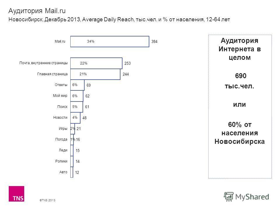 ©TNS 2013 X AXIS LOWER LIMIT UPPER LIMIT CHART TOP Y AXIS LIMIT Аудитория Mail.ru Новосибирск, Декабрь 2013, Average Daily Reach, тыс.чел. и % от населения, 12-64 лет Аудитория Интернета в целом 690 тыс.чел. или 60% от населения Новосибирска