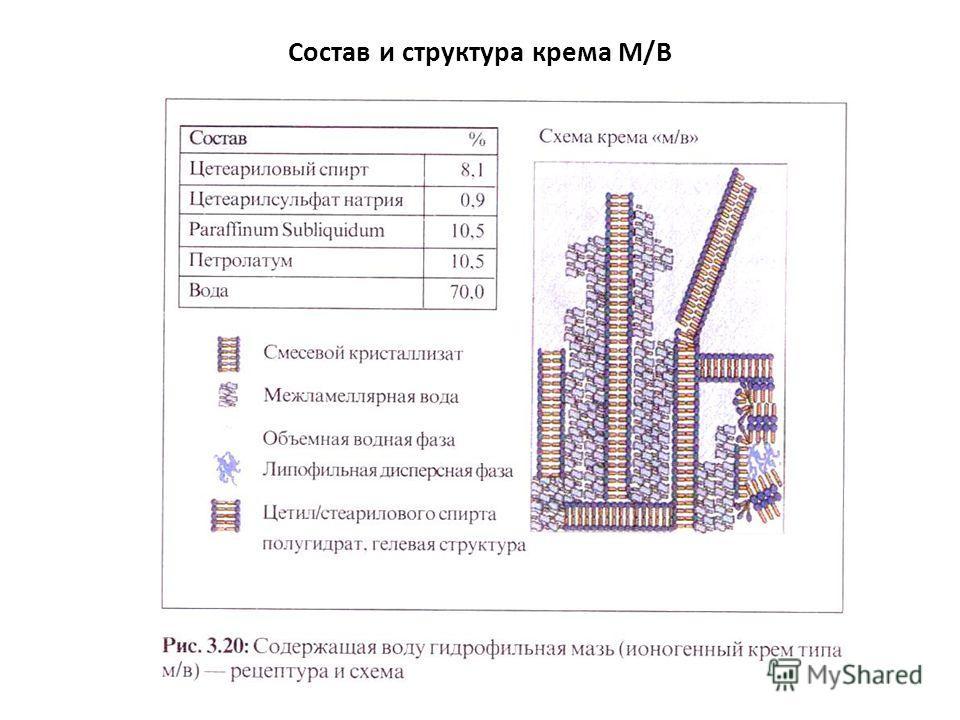 Состав и структура крема М/В