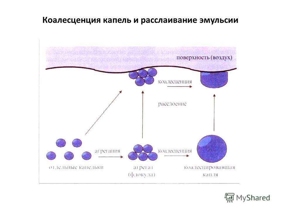 Коалесценция капель и расслаивание эмульсии