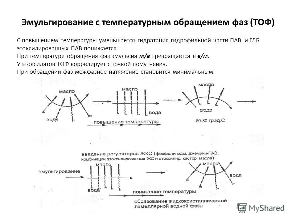 Эмульгирование с температурным обращением фаз (ТОФ) С повышением температуры уменьшается гидратация гидрофильной части ПАВ и ГЛБ этоксилированных ПАВ понижается. При температуре обращения фаз эмульсия м/в превращается в в/м. У этоксилатов ТОФ коррели