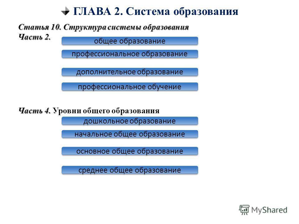 ГЛАВА 2. Система образования Статья 10. Структура системы образования Часть 2. Часть 4. Часть 4. Уровни общего образования общее образование профессиональное образование дополнительное образование профессиональное обучение дошкольное образование осно