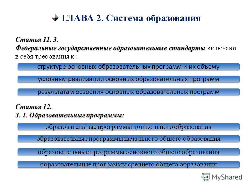 ГЛАВА 2. Система образования Статья 11. 3. Федеральные государственные образовательные стандарты Федеральные государственные образовательные стандарты включают в себя требования к : Статья 12. 3. 1. Образовательные программы: структуре основных образ