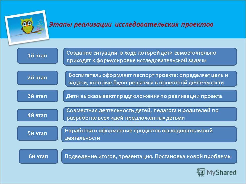Этапы реализации исследовательских проектов 1й этап 2й этап 3й этап 4й этап 5й этап 6й этап Создание ситуации, в ходе которой дети самостоятельно приходят к формулировке исследовательской задачи Воспитатель оформляет паспорт проекта: определяет цель
