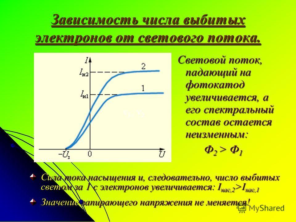 Зависимость числа выбитых электронов от светового потока. Световой поток, падающий на фотокатод увеличивается, а его спектральный состав остается неизменным: Световой поток, падающий на фотокатод увеличивается, а его спектральный состав остается неиз