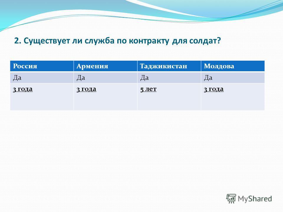 2. Существует ли служба по контракту для солдат? РоссияАрменияТаджикистанМолдова Да 3 года 5 лет3 года