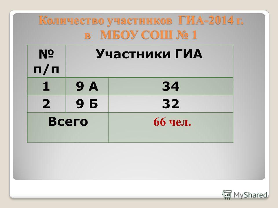 Количество участников ГИА-2014 г. в МБОУ СОШ 1 п/п Участники ГИА 19 А34 29 Б32 Всего 66 чел.