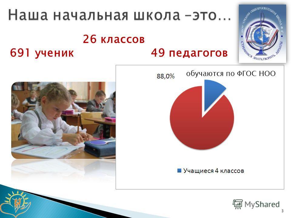 3 обучаются по ФГОС НОО 26 классов 691 ученик49 педагогов
