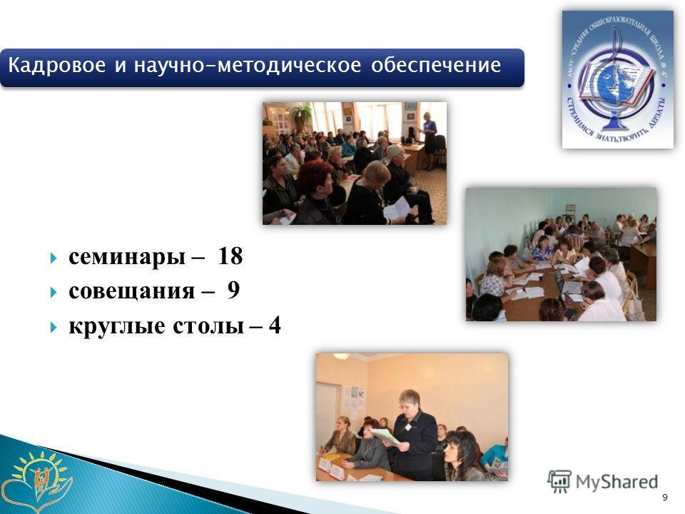семинары – 18 совещания – 9 круглые столы – 4 9 Кадровое и научно-методическое обеспечение