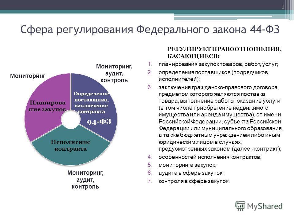Регулирование цен товары работы услуги сергиев посад авария подать объявление