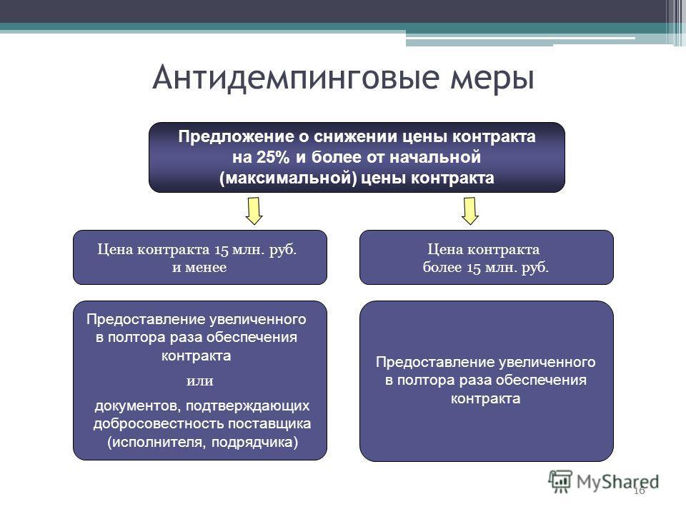 Антидемпинговые меры 16 Цена контракта 15 млн. руб. и менее Цена контракта более 15 млн. руб. или Предоставление увеличенного в полтора раза обеспечения контракта документов, подтверждающих добросовестность поставщика (исполнителя, подрядчика) Предло