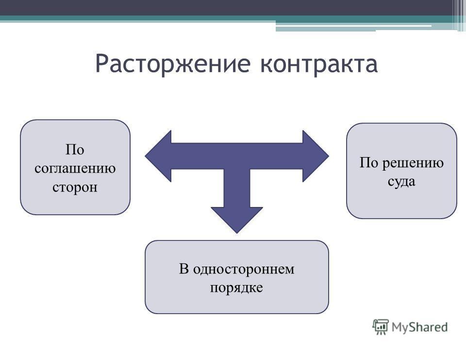 Расторжение контракта по соглашению сторон Диаспар