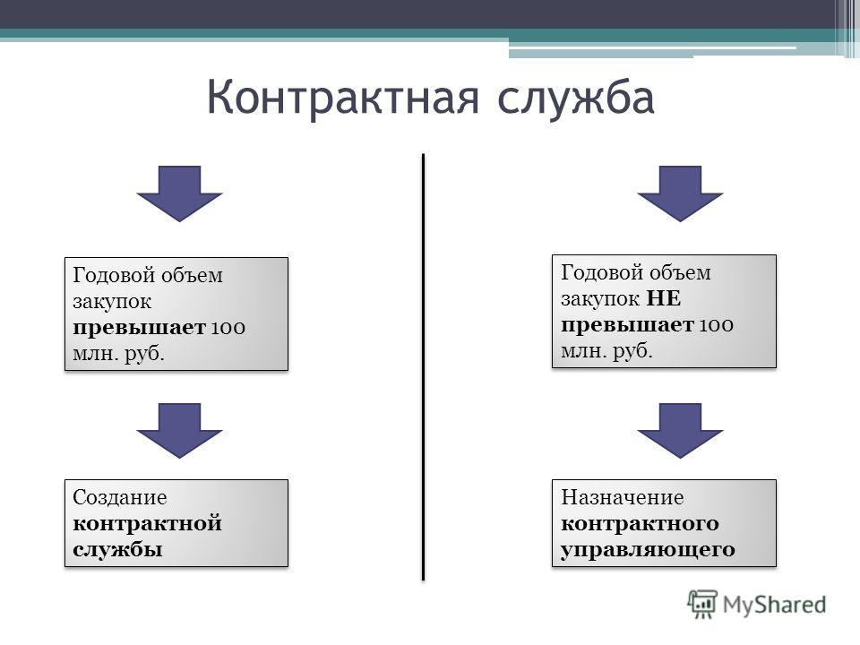 Контрактная служба Годовой объем закупок превышает 100 млн. руб. Создание контрактной службы Назначение контрактного управляющего Годовой объем закупок НЕ превышает 100 млн. руб.
