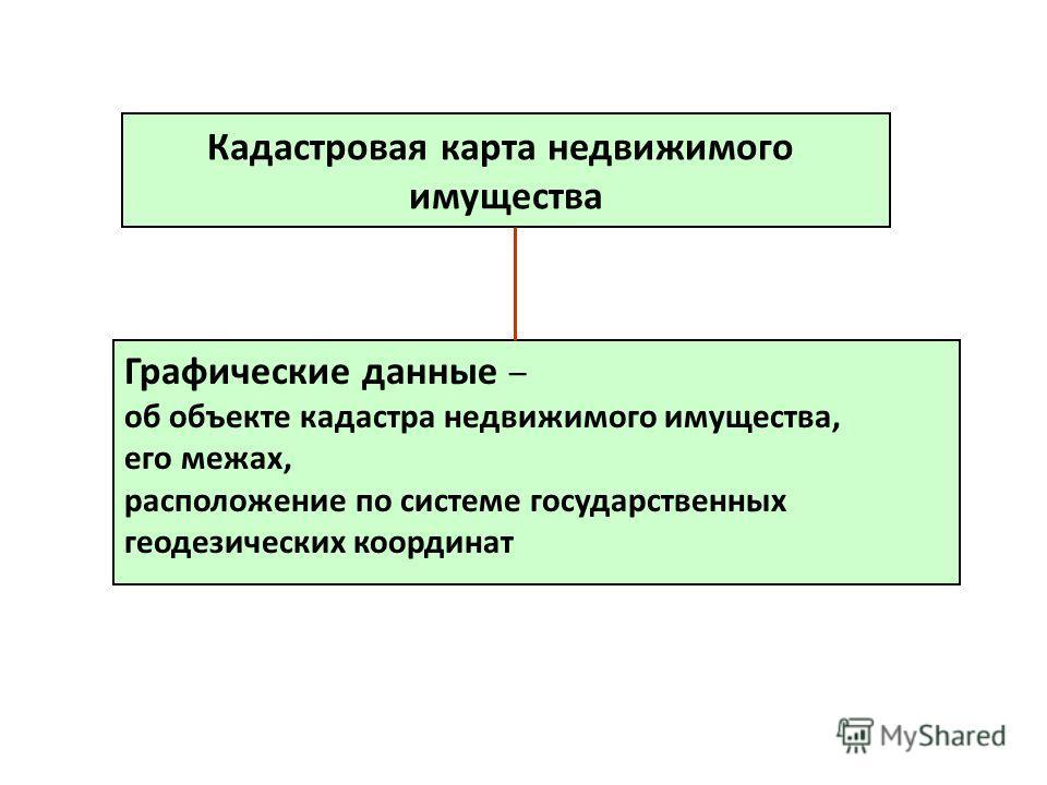 Кадастровая карта недвижимого имущества Графические данные – об объекте кадастра недвижимого имущества, его межах, расположение по системе государственных геодезических координат