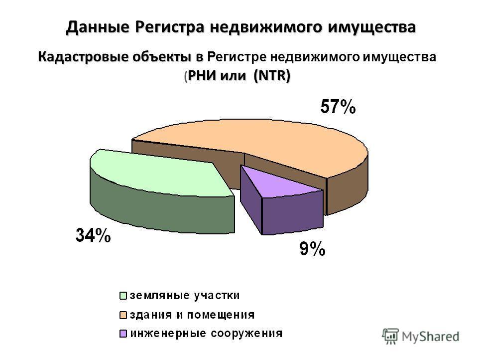 Данные Регистра недвижимого имущества Кадастровые объекты в РНИ или (NTR) Кадастровые объекты в Регистре недвижимого имущества ( РНИ или (NTR)