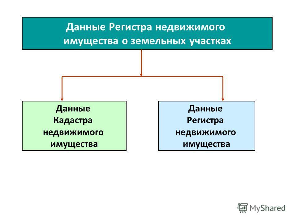Данные Регистра недвижимого имущества о земельных участках Данные Кадастра недвижимого имущества Данные Регистра недвижимого имущества