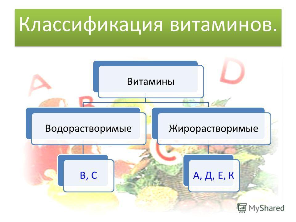 Классификация витаминов. ВитаминыВодорастворимыеВ, СЖирорастворимыеА, Д, Е, К