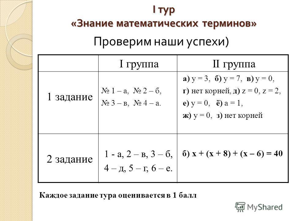 I тур « Знание математических терминов » Проверим наши успехи ) Каждое задание тура оценивается в 1 балл I группаII группа 1 задание 1 – а, 2 – б, 3 – в, 4 – а. а) y = 3, б) y = 7, в) y = 0, г) нет корней, д) z = 0, z = 2, е) y = 0, ё) a = 1, ж) y =