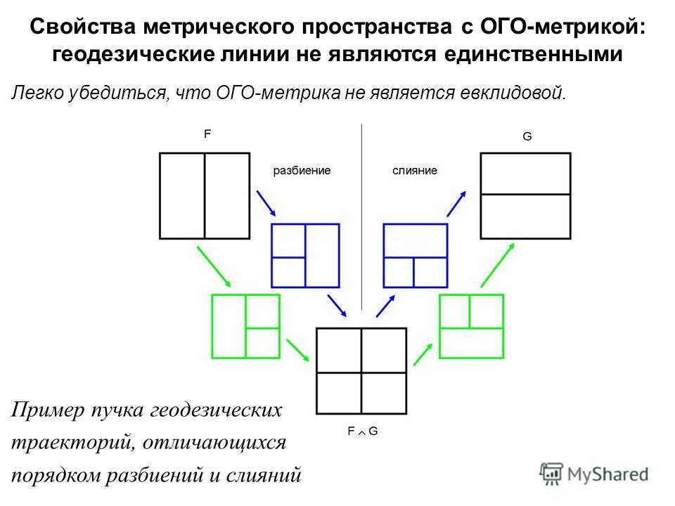 Легко убедиться, что ОГО-метрика не является евклидовой. Пример пучка геодезических траекторий, отличающихся порядком разбиений и слияний Свойства метрического пространства с ОГО - метрикой : геодезические линии не являются единственными