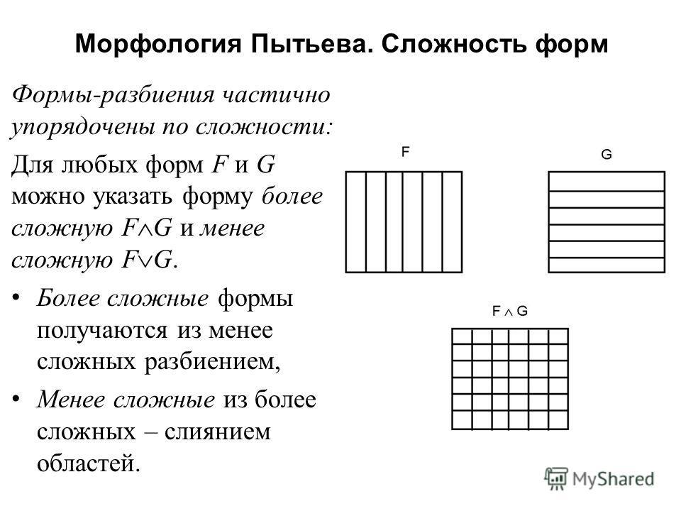 Морфология Пытьева. Сложность форм Формы - разбиения частично упорядочены по сложности : Для любых форм F и G можно указать форму более сложную F G и менее сложную F G. Более сложные формы получаются из менее сложных разбиением, Менее сложные из боле