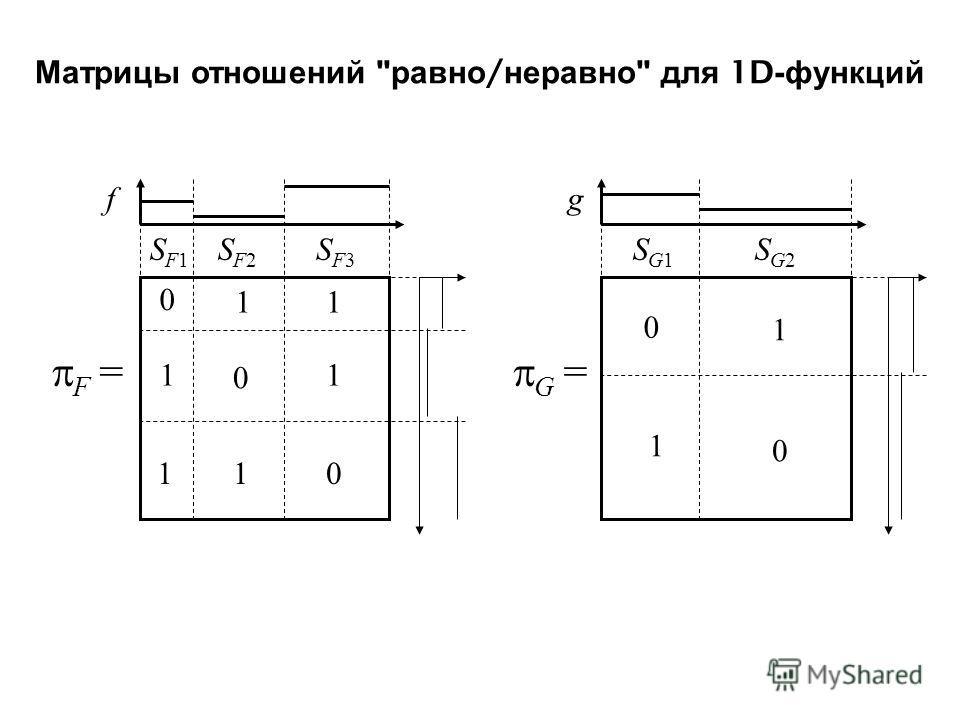Матрицы отношений  равно / неравно  для 1D- функций f F = SF1SF1 SF2SF2 SF3SF3 0 0 0 11 11 11 g G = SG1SG1 SG2SG2 0 0 1 1