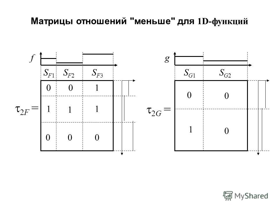 Матрицы отношений меньше для 1D-функций f 2F = SF1SF1 SF2SF2 SF3SF3 0 1 0 01 11 00 g SG1SG1 SG2SG2 0 0 0 1 2G =