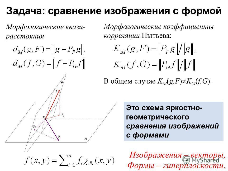 Задача : сравнение изображения с формой Морфологические квази - расстояния Морфологические коэффициенты корреляции Пытьева: В общем случае K M (g,F) K M (f,G). Изображения – векторы, Формы – гиперплоскости. Это схема яркостно- геометрического сравнен