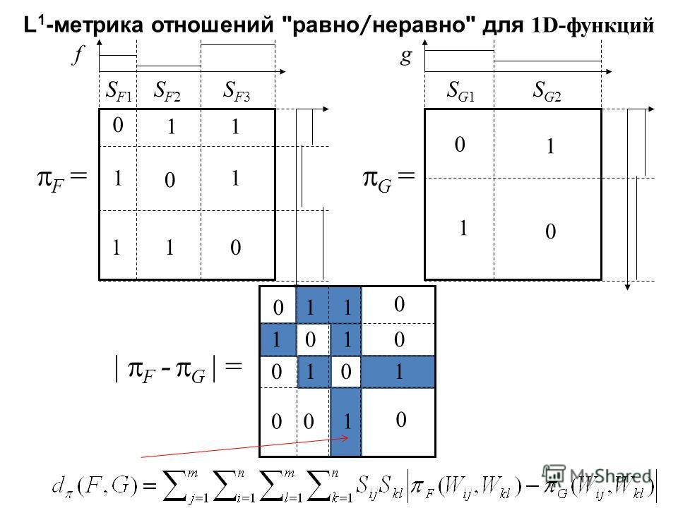 f F = SF1SF1 SF2SF2 SF3SF3 0 0 0 11 11 11 g G = SG1SG1 SG2SG2 0 0 1 1 L 1 -метрика отношений равно / неравно для 1D-функций 0 0 0 0 0 0 00 0 11 11 1 1 1 | F - G | =